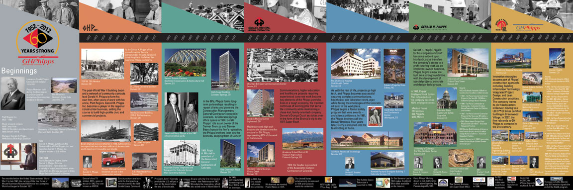 History of GH Phipps