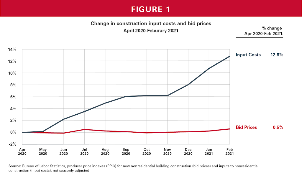 Change in construction input costs and bid prices